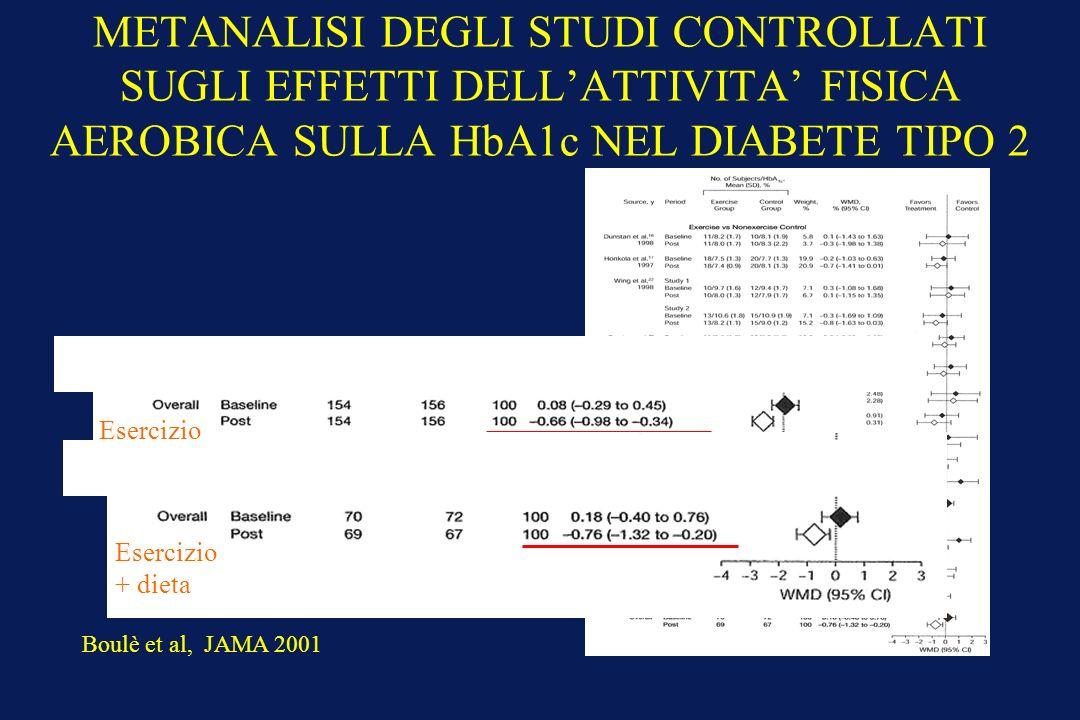 METANALISI DEGLI STUDI CONTROLLATI SUGLI EFFETTI DELL'ATTIVITA' FISICA AEROBICA SULLA HbA1c NEL DIABETE TIPO 2