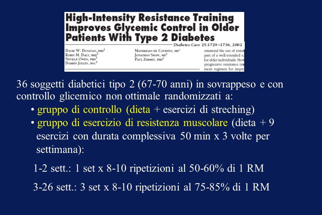 36 soggetti diabetici tipo 2 (67-70 anni) in sovrappeso e con controllo glicemico non ottimale randomizzati a: