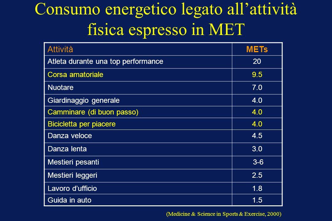 Consumo energetico legato all'attività fisica espresso in MET