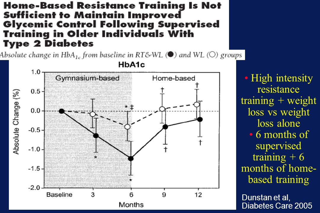 High intensity resistance training + weight loss vs weight loss alone