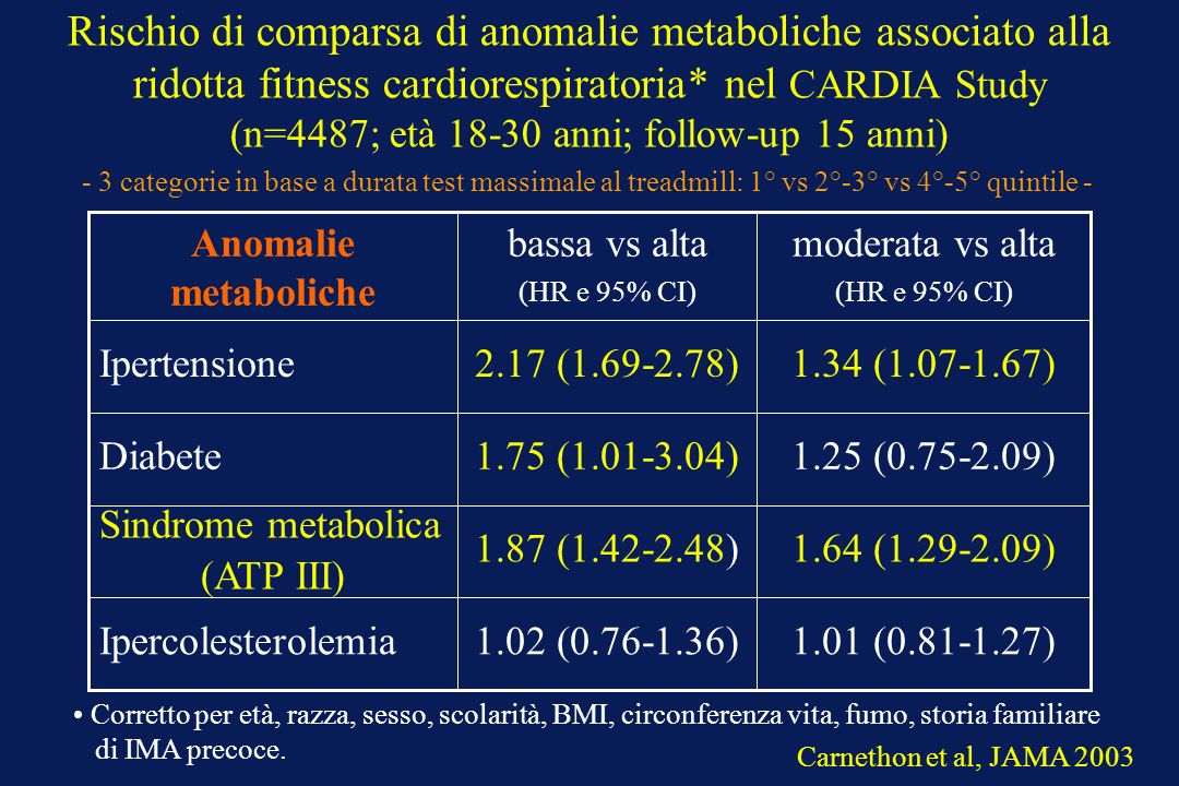 Rischio di comparsa di anomalie metaboliche associato alla ridotta fitness cardiorespiratoria* nel CARDIA Study (n=4487; età 18-30 anni; follow-up 15 anni)