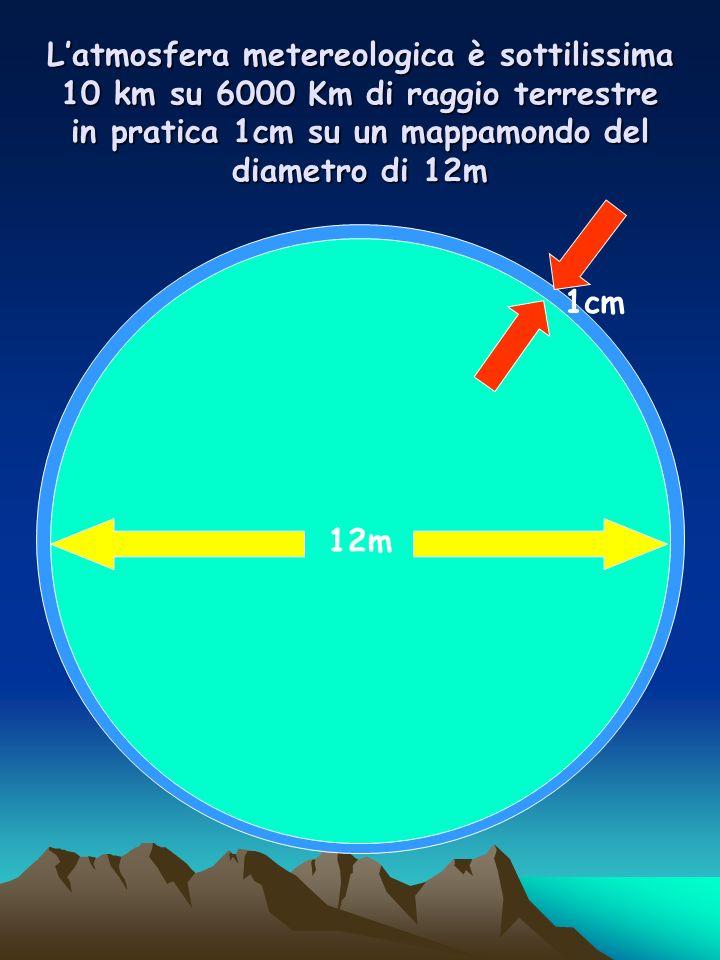 L'atmosfera metereologica è sottilissima 10 km su 6000 Km di raggio terrestre in pratica 1cm su un mappamondo del diametro di 12m