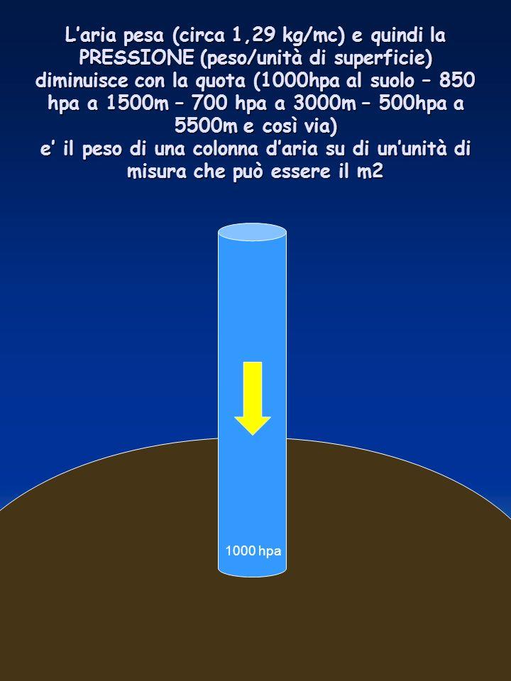 L'aria pesa (circa 1,29 kg/mc) e quindi la PRESSIONE (peso/unità di superficie) diminuisce con la quota (1000hpa al suolo – 850 hpa a 1500m – 700 hpa a 3000m – 500hpa a 5500m e così via) e' il peso di una colonna d'aria su di un'unità di misura che può essere il m2
