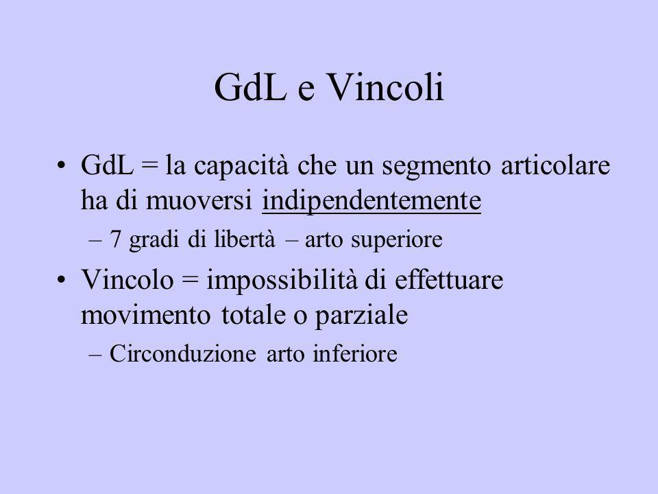 GdL e Vincoli GdL = la capacità che un segmento articolare ha di muoversi indipendentemente. 7 gradi di libertà – arto superiore.