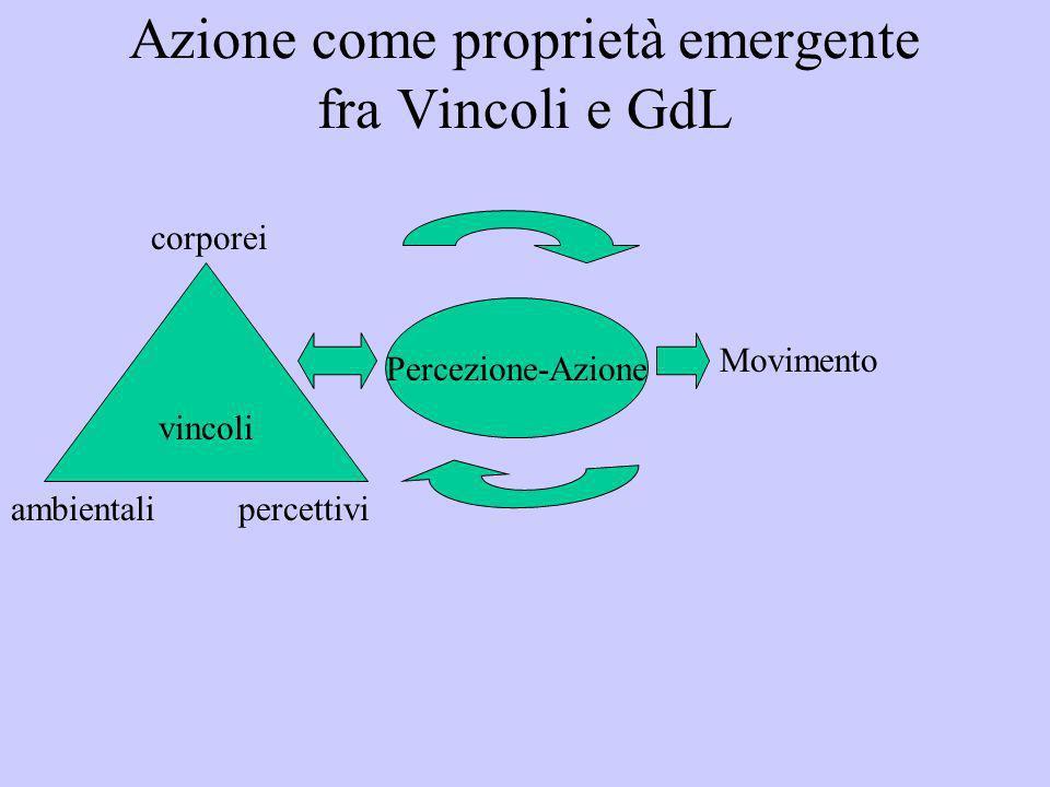 Azione come proprietà emergente fra Vincoli e GdL