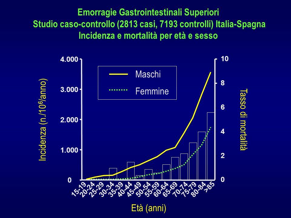 Emorragie Gastrointestinali Superiori