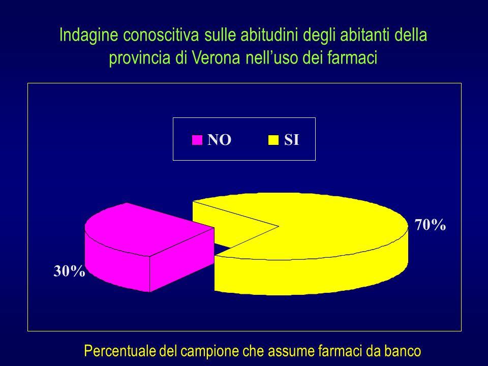 Indagine conoscitiva sulle abitudini degli abitanti della provincia di Verona nell'uso dei farmaci