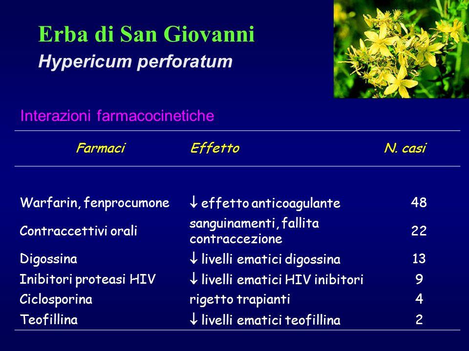 Erba di San Giovanni Hypericum perforatum Interazioni farmacocinetiche