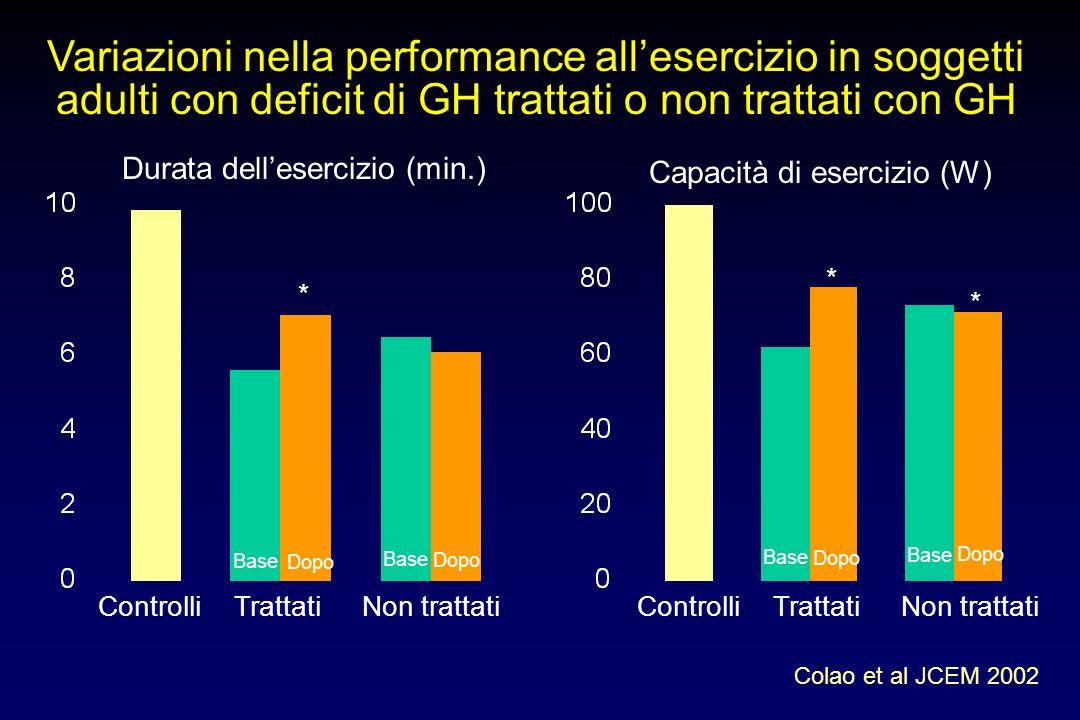 Variazioni nella performance all'esercizio in soggetti adulti con deficit di GH trattati o non trattati con GH
