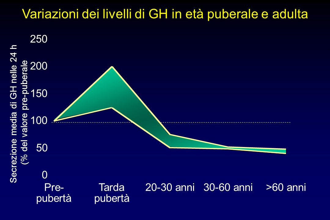 Variazioni dei livelli di GH in età puberale e adulta