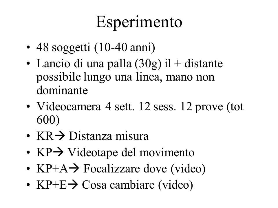 Esperimento 48 soggetti (10-40 anni)