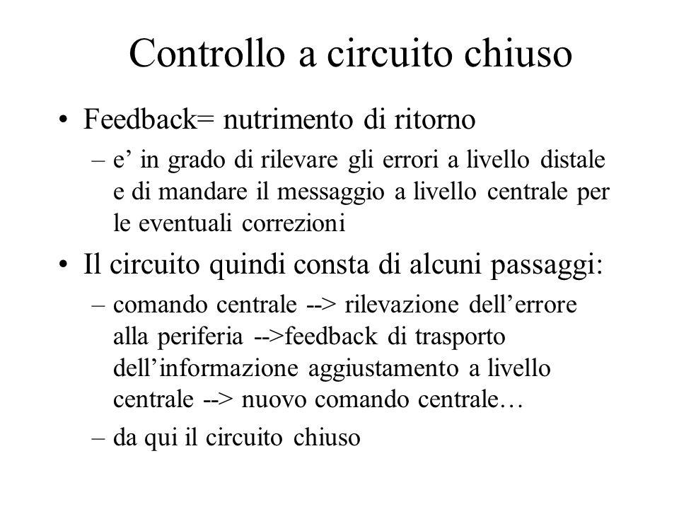 Controllo a circuito chiuso