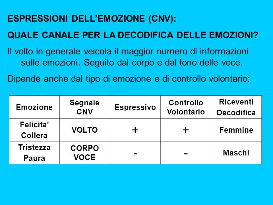 + - ESPRESSIONI DELL'EMOZIONE (CNV):