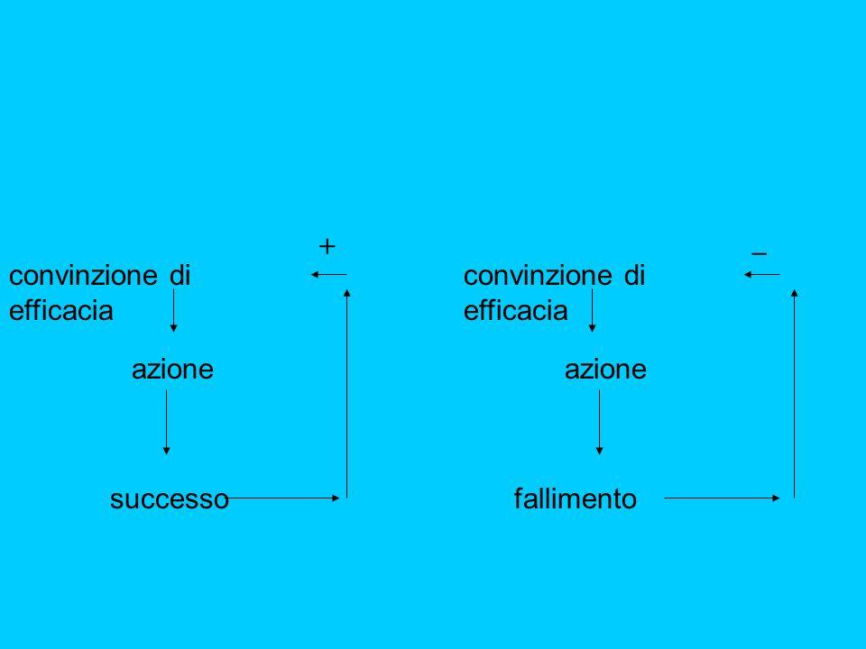 _ + convinzione di efficacia convinzione di efficacia azione azione successo fallimento