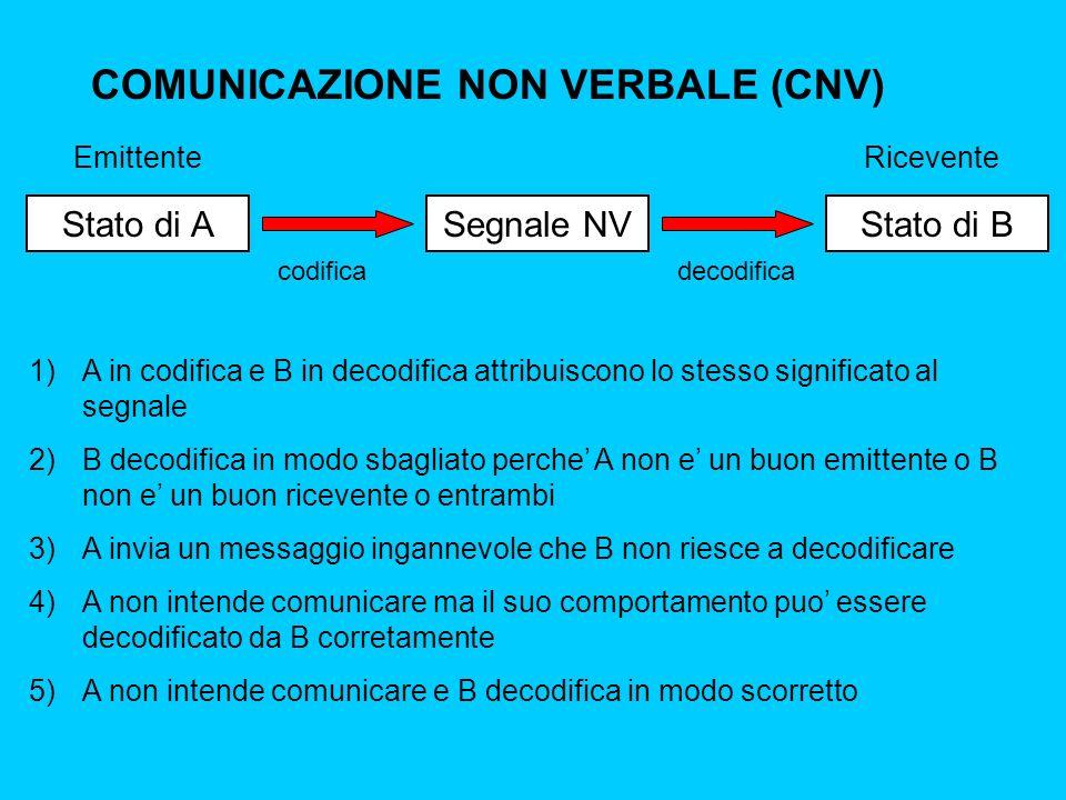 COMUNICAZIONE NON VERBALE (CNV)