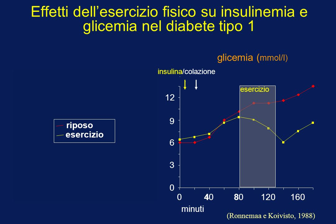Effetti dell'esercizio fisico su insulinemia e glicemia nel diabete tipo 1