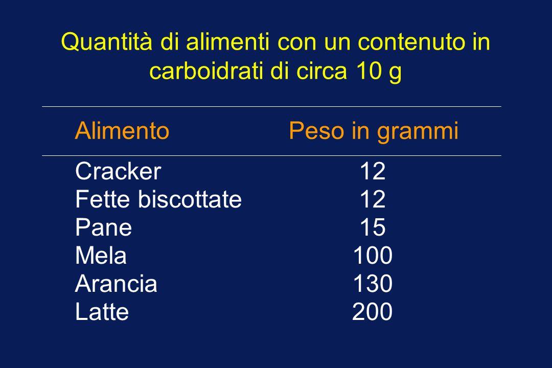 Quantità di alimenti con un contenuto in carboidrati di circa 10 g