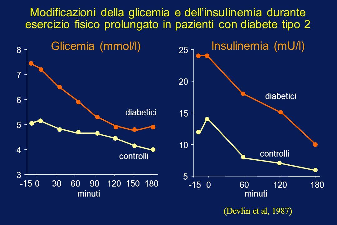 Modificazioni della glicemia e dell'insulinemia durante esercizio fisico prolungato in pazienti con diabete tipo 2