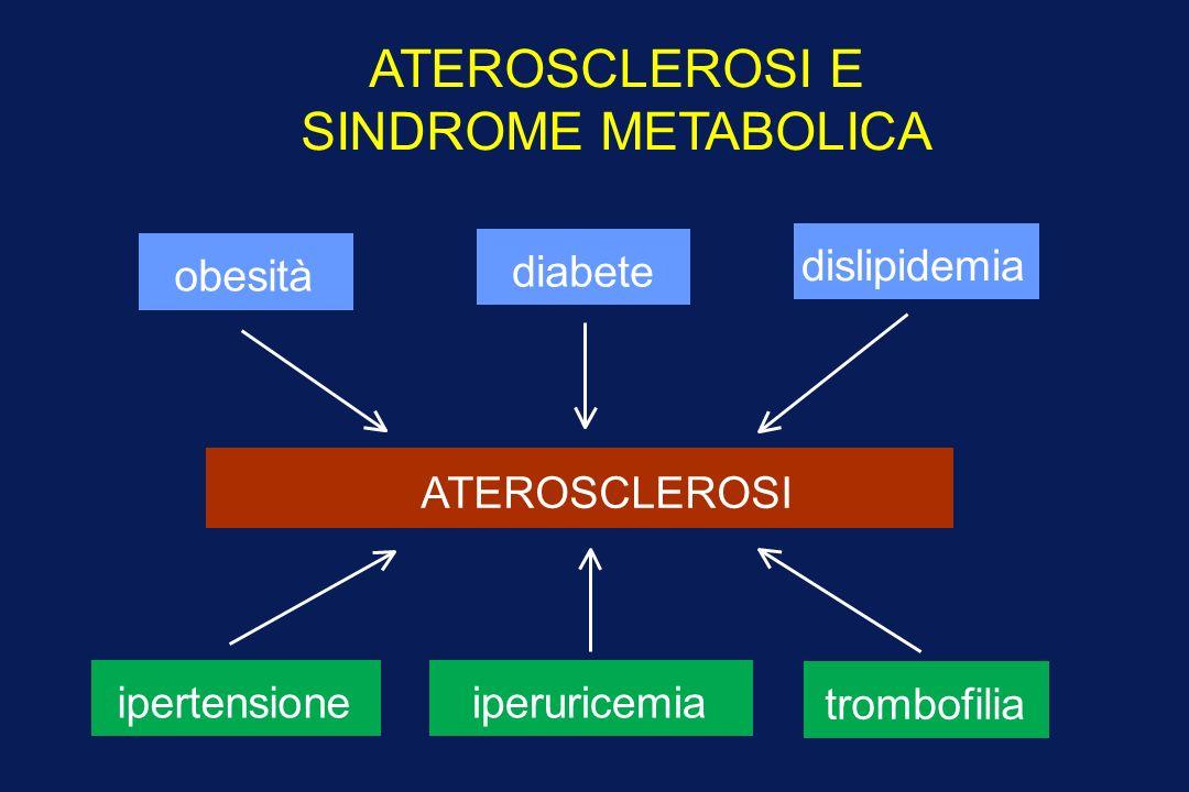 ATEROSCLEROSI E SINDROME METABOLICA diabete dislipidemia obesità