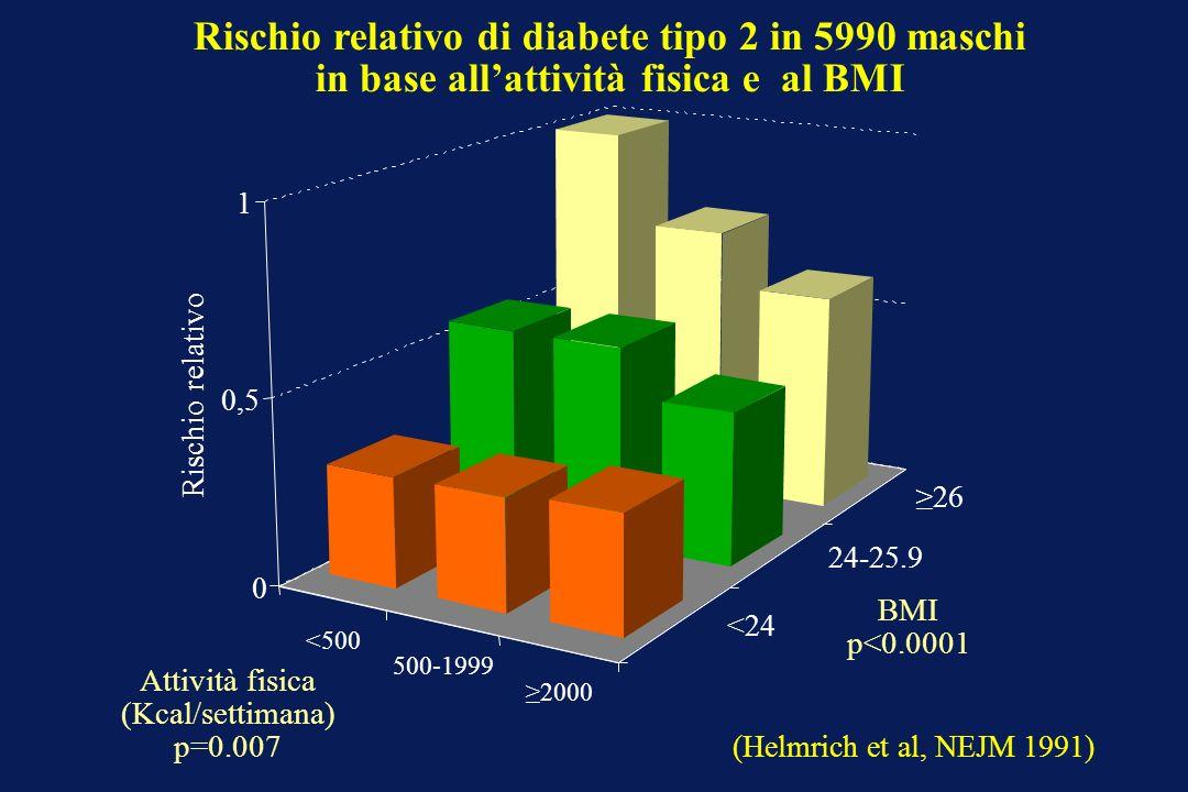 Rischio relativo di diabete tipo 2 in 5990 maschi in base all'attività fisica e al BMI