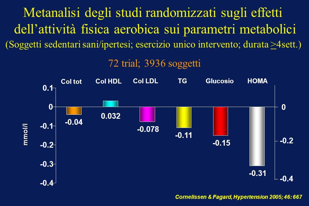 Metanalisi degli studi randomizzati sugli effetti