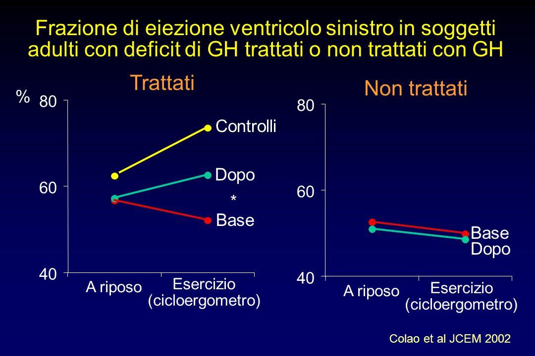 Frazione di eiezione ventricolo sinistro in soggetti adulti con deficit di GH trattati o non trattati con GH