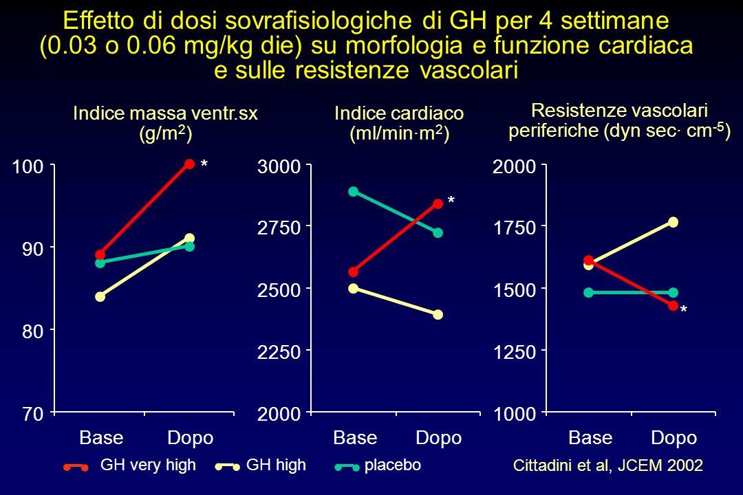 Effetto di dosi sovrafisiologiche di GH per 4 settimane (0. 03 o 0