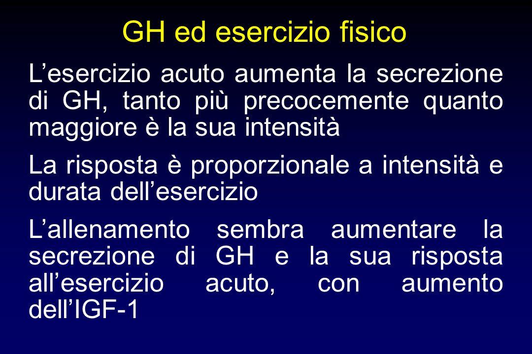 GH ed esercizio fisicoL'esercizio acuto aumenta la secrezione di GH, tanto più precocemente quanto maggiore è la sua intensità.