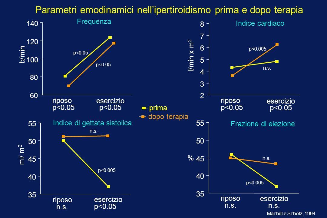 Parametri emodinamici nell'ipertiroidismo prima e dopo terapia