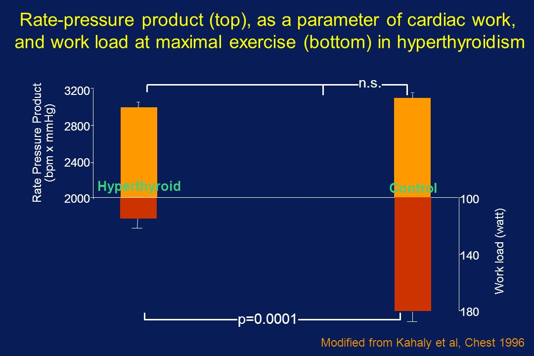 Rate-pressure product (top), as a parameter of cardiac work,