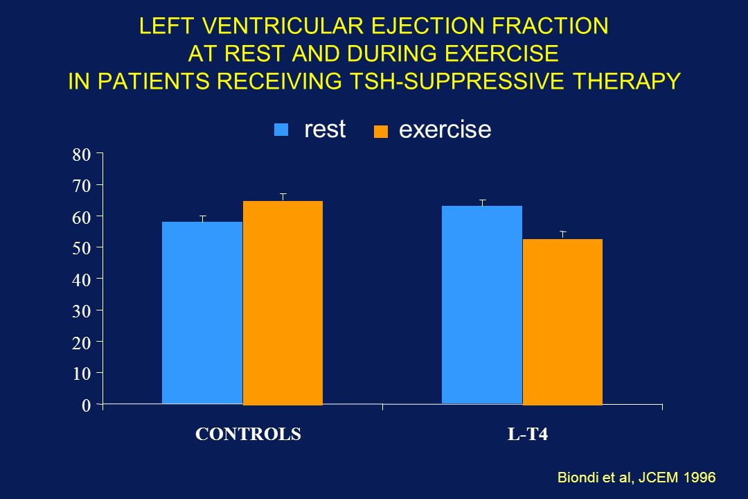 LEFT VENTRICULAR EJECTION FRACTION AT REST AND DURING EXERCISE IN PATIENTS RECEIVING TSH-SUPPRESSIVE THERAPY