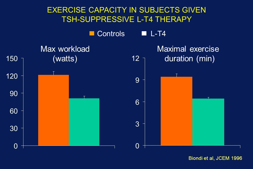EXERCISE CAPACITY IN SUBJECTS GIVEN TSH-SUPPRESSIVE L-T4 THERAPY