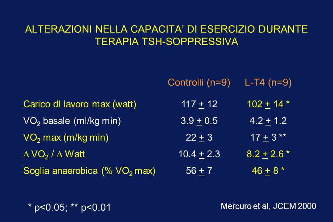 ALTERAZIONI NELLA CAPACITA' DI ESERCIZIO DURANTE TERAPIA TSH-SOPPRESSIVA