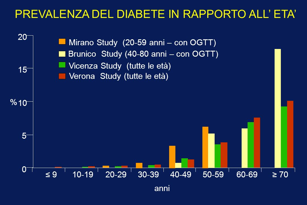 PREVALENZA DEL DIABETE IN RAPPORTO ALL' ETA'