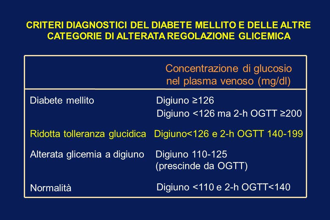 Concentrazione di glucosio nel plasma venoso (mg/dl)