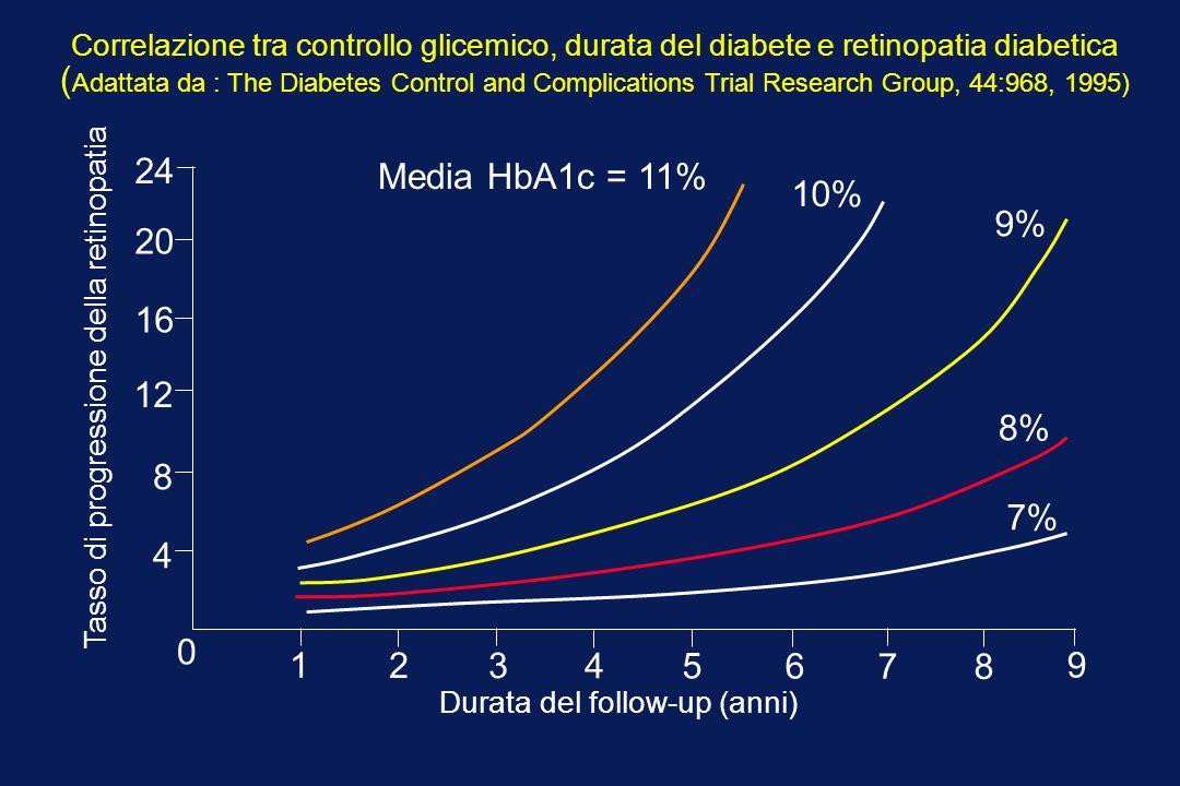 Correlazione tra controllo glicemico, durata del diabete e retinopatia diabetica