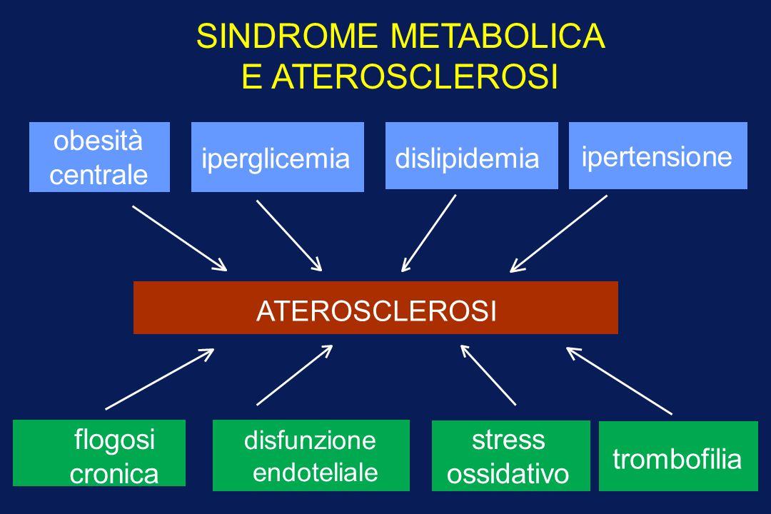 SINDROME METABOLICA E ATEROSCLEROSI obesità centrale iperglicemia