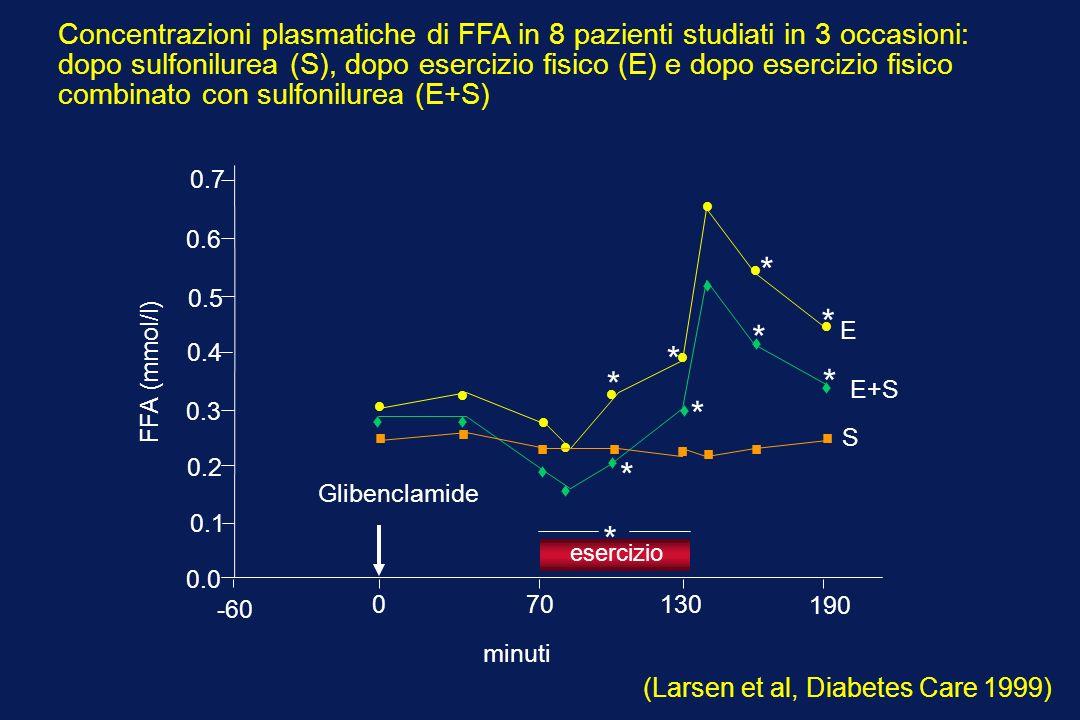 Concentrazioni plasmatiche di FFA in 8 pazienti studiati in 3 occasioni: dopo sulfonilurea (S), dopo esercizio fisico (E) e dopo esercizio fisico combinato con sulfonilurea (E+S)