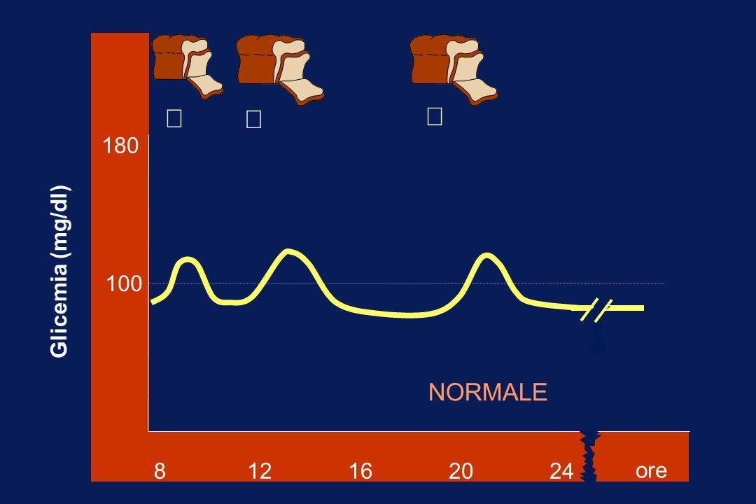 8 12 16 20 24 180 100 ore  Glicemia (mg/dl) ¯ ¯ ¯ NORMALE
