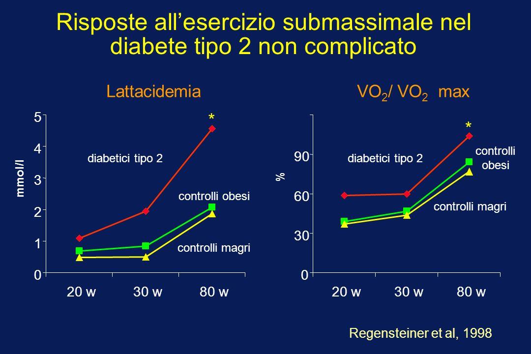 Risposte all'esercizio submassimale nel diabete tipo 2 non complicato
