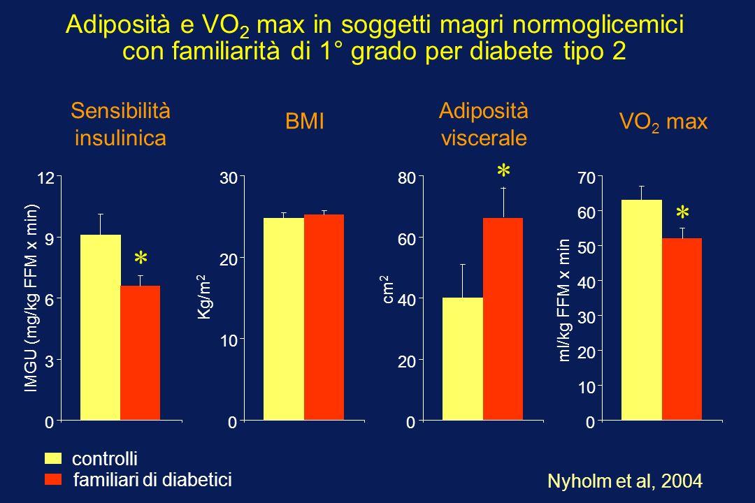 Adiposità e VO2 max in soggetti magri normoglicemici con familiarità di 1° grado per diabete tipo 2