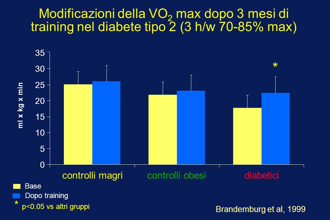 Modificazioni della VO2 max dopo 3 mesi di training nel diabete tipo 2 (3 h/w 70-85% max)