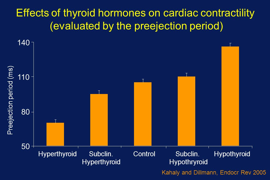 Effects of thyroid hormones on cardiac contractility