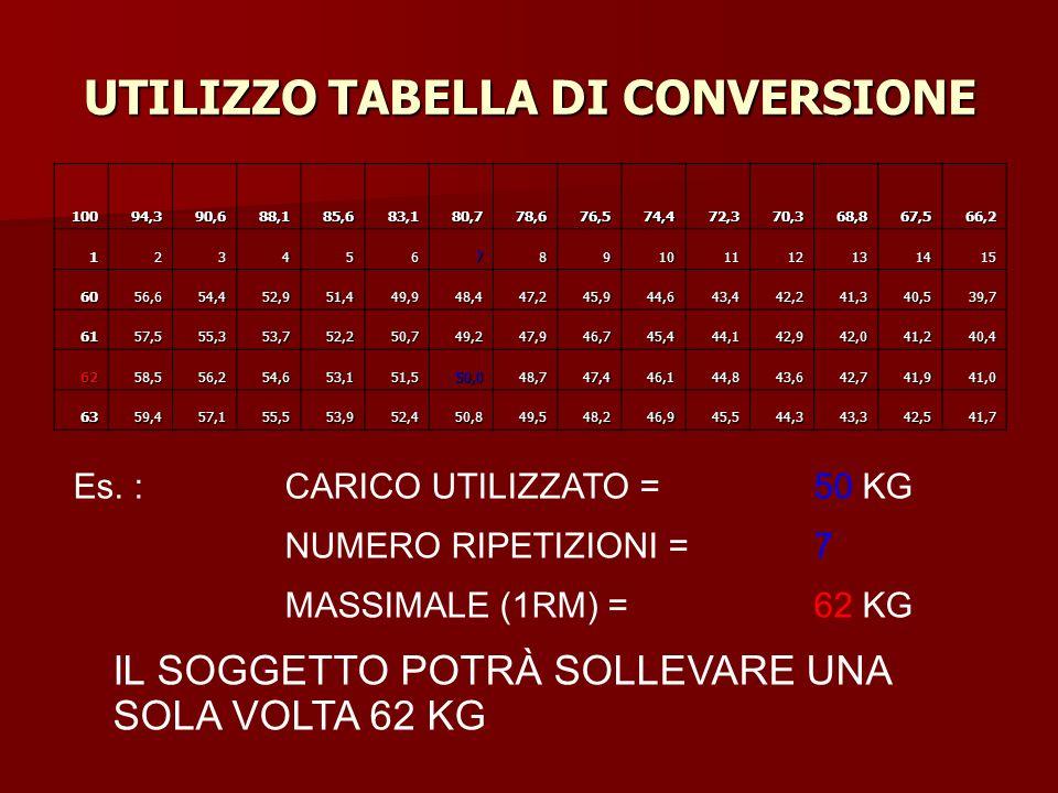 UTILIZZO TABELLA DI CONVERSIONE