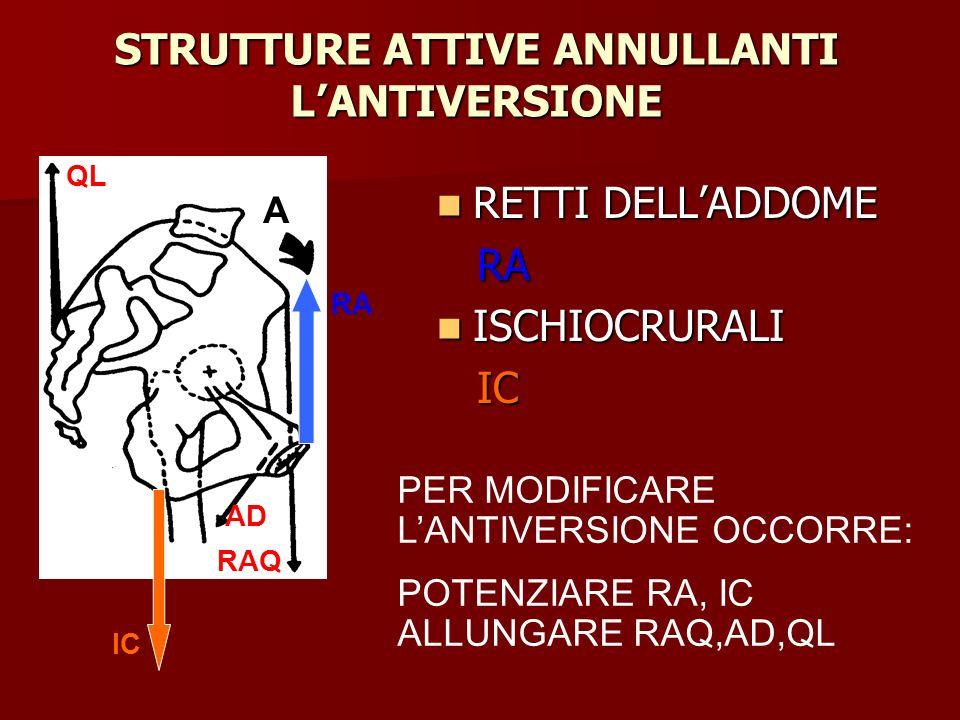STRUTTURE ATTIVE ANNULLANTI L'ANTIVERSIONE