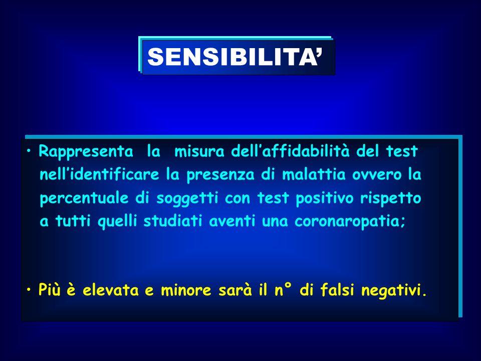SENSIBILITA' Rappresenta la misura dell'affidabilità del test