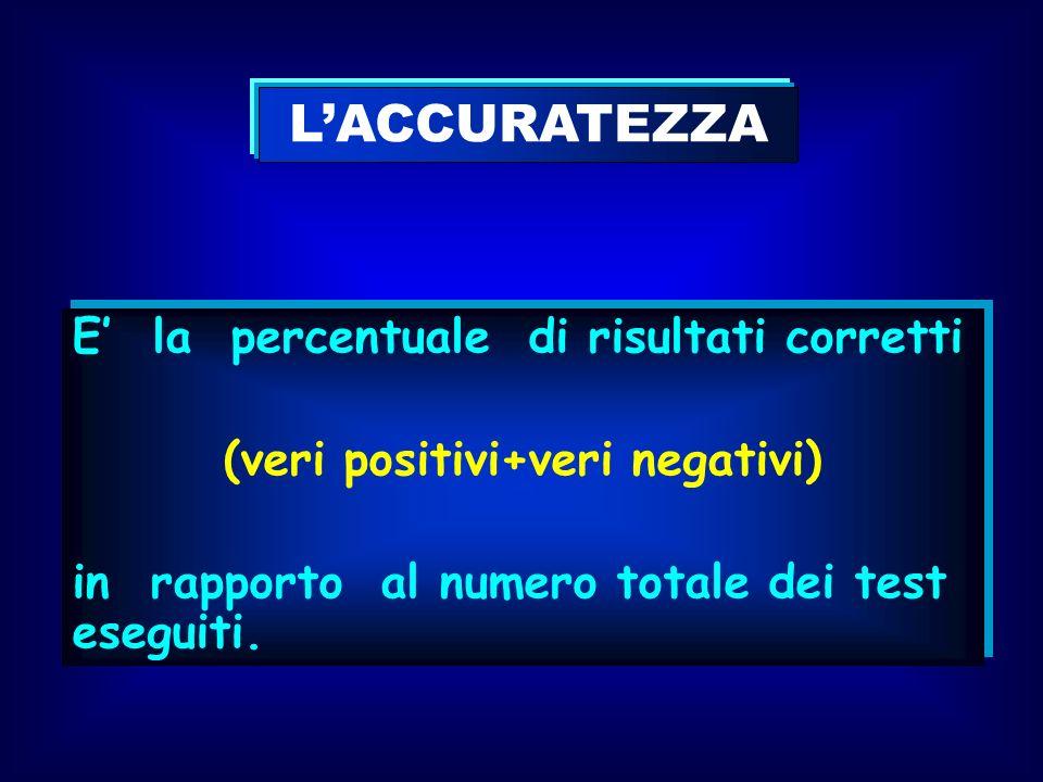 (veri positivi+veri negativi)
