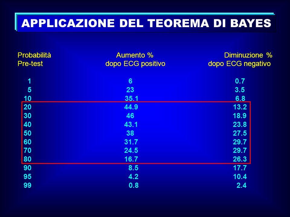 APPLICAZIONE DEL TEOREMA DI BAYES