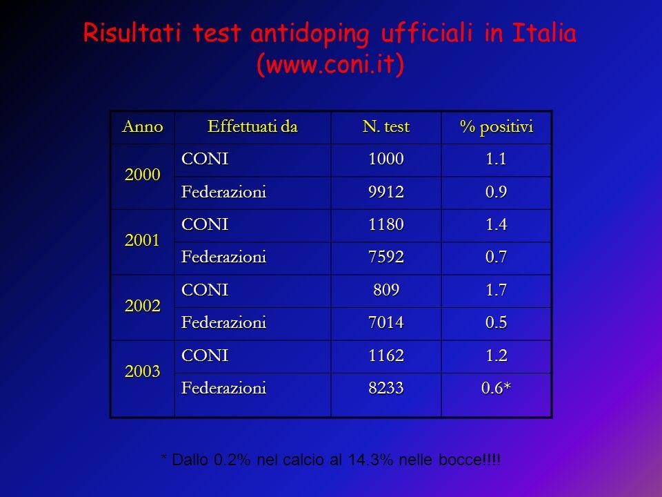 Risultati test antidoping ufficiali in Italia