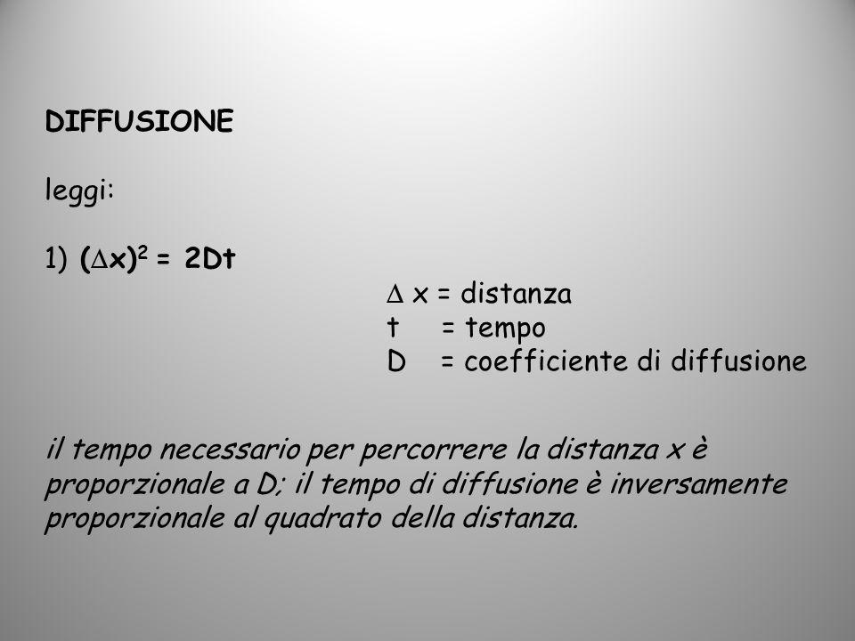DIFFUSIONE leggi: 1) (x)2 = 2Dt.  x = distanza. t = tempo. D = coefficiente di diffusione.